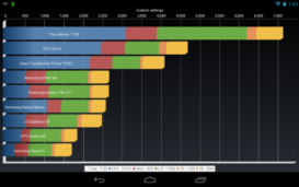 Разогнанный Google Nexus 7 бьет рекорды в Quadrant Benchmark